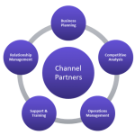 Channel-Partners-The-Importance-of-Partner-Management-150x150