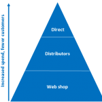 Sales-Strategy-Pyramid-for-Channel-Development