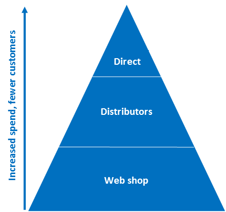 Sales Strategy Pyramid for Channel Development